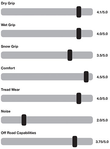 Gripper A/T - Performance Graph
