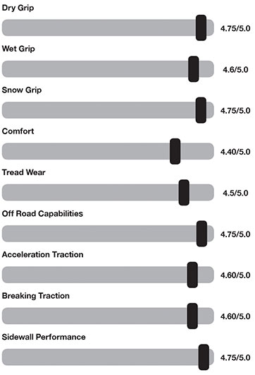 Gripper UTV - Performance Graph